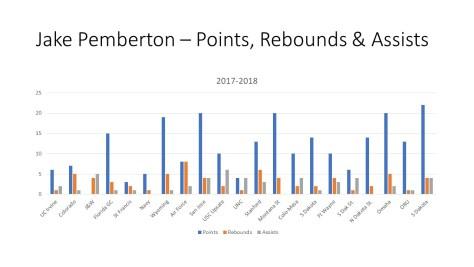 Jake Pemberton – Points, Rebounds & Assists
