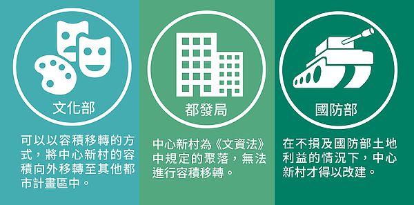 圖片說明/針對中心新村眷村改建一事,台北市文化部、台北市都發局、國防部等政府機關各持不同的意見。