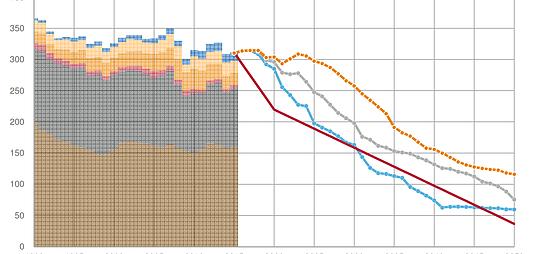 然而只要把時間尺度放遠,就能把個別年份機變異以及數年為一周期的氣候震盪的影響降低,看出長期趨勢。 圖片來源/影片截圖 (注:其實第一張圖深黃色的部分應該是受到聖嬰/反聖嬰周期的影響)