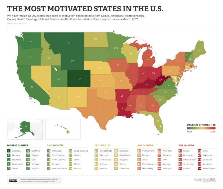 most motivated people in america