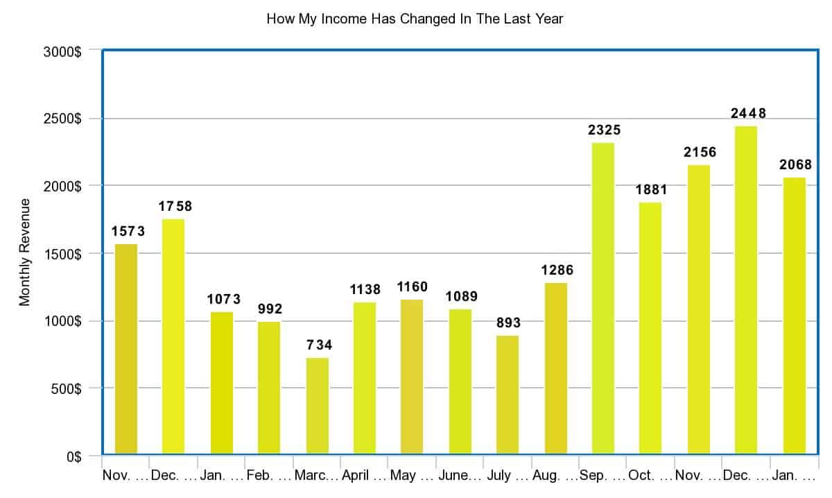 monthly income reports blogger website 1 year
