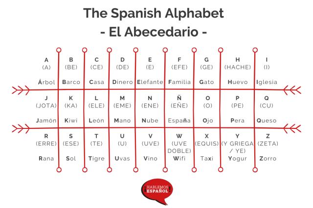 The Spanish Alphabet - Spelling And Pronunciation