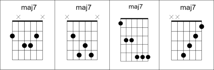 5 Essential Chords For Math Rock Emo And Post Rock Lets Talk