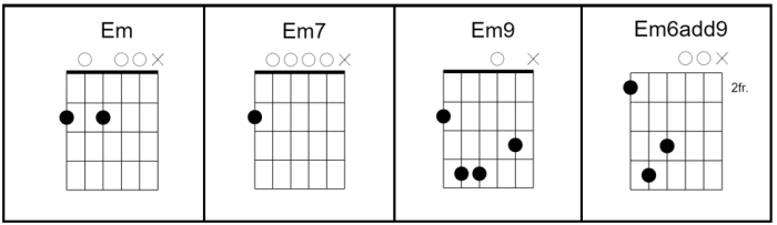 Chords In Open G Tuning Dgdgdbd Open G Tuning Chords Charts