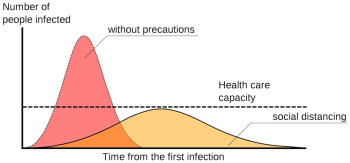graph that shows flattening the curve of an infection