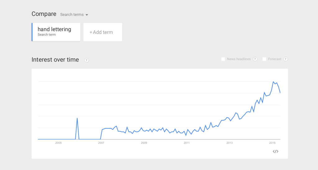 Google Trends - Hand Lettering