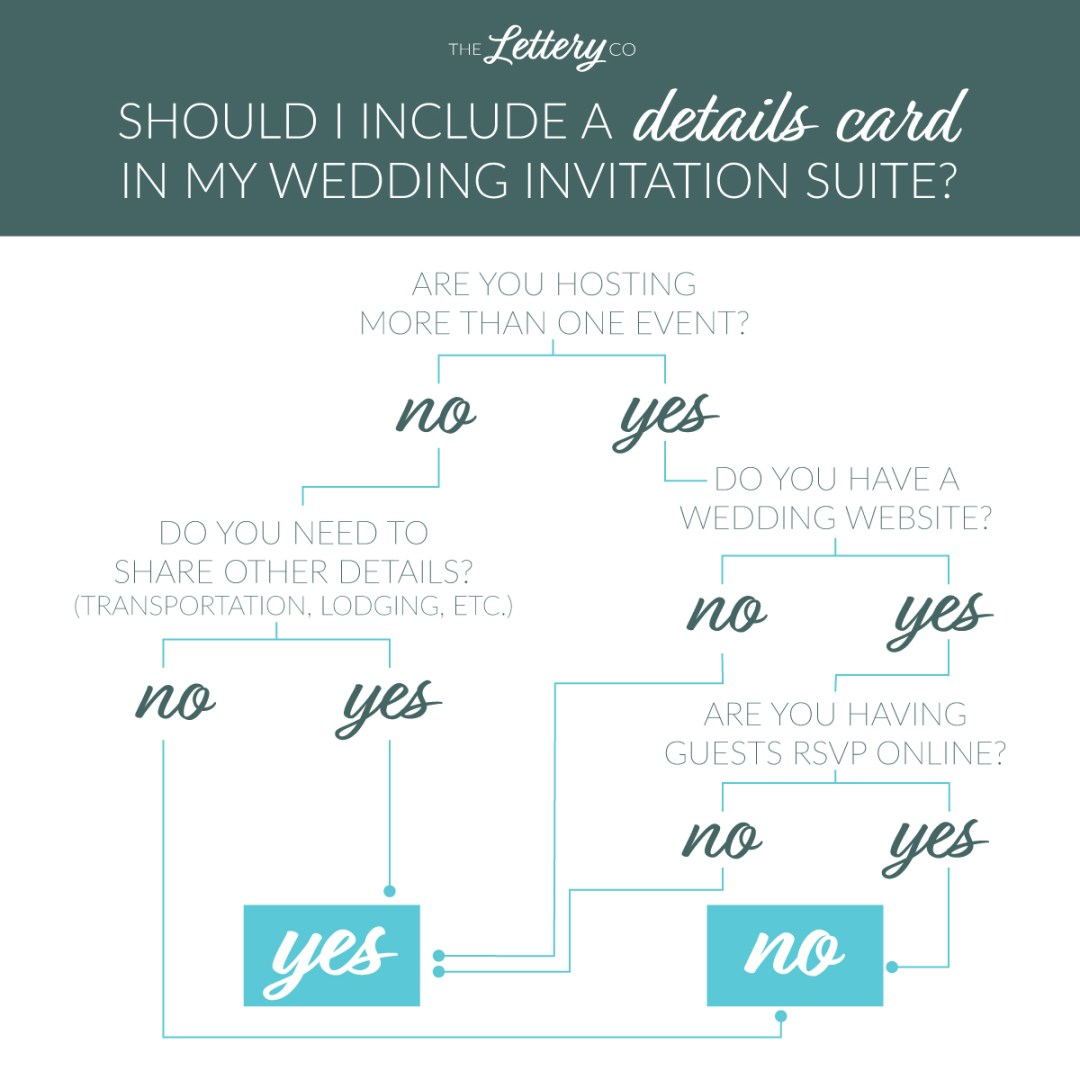 Helping you decide if you need a wedding invitation details card