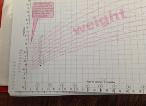 Emma's weight gain since birth