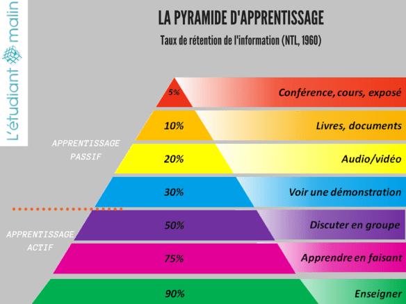 pyramide-apprentissage-actif