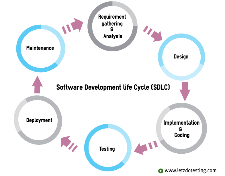 what are the phases of sdlc All of us in the software development and testing space are familiar with the sdlc as a framework for covering the soup to nuts process of delivering software into keeping up with the evolution of the sdlc phases if all of this makes nothing else clear, it's that the sdlc is in a constant state of flux as.