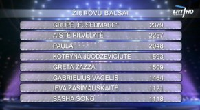 televoting-results