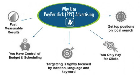 Why use PPC advertising