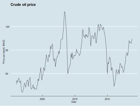 Crude oil price, AUD
