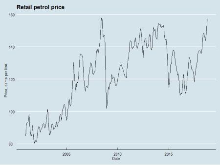 Retail petrol prices, Australia