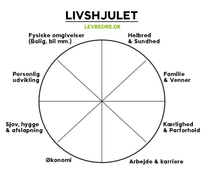 LEV BEDRE - Livshjulet