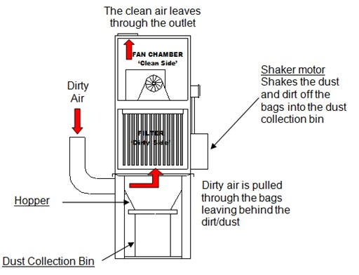 basic guide to mechanical shake filtration units