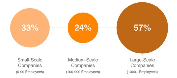 Figure 6: Companies that Overperform Expectations on Customer Experience