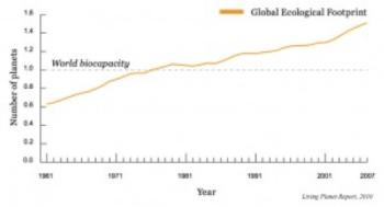 Graf over det økologiske fodaftryk, der viser at vi har overskredet Jordens bæreevne.
