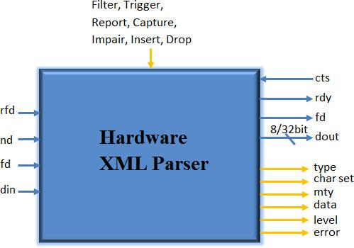 Verilog xml parser download online xml parser hardware xml ...