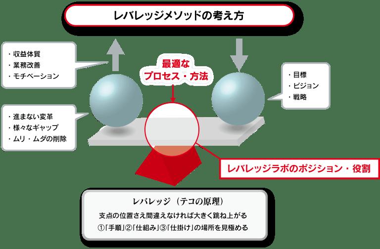 レバレッジラボの特徴