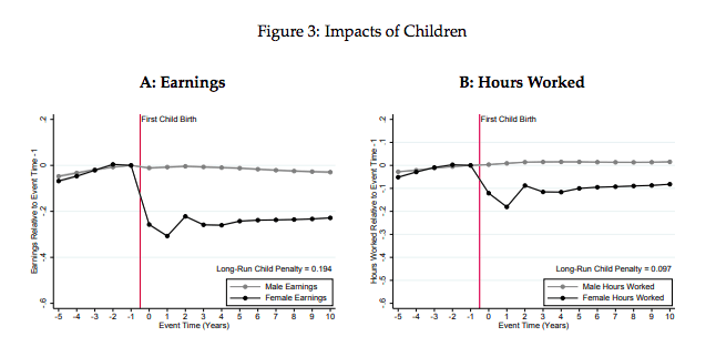 Chart showing the impacts on a mother and father's earnings in Denmark after their first child. Yes, salary negotiation for mamas is important! The Leveraged Mama.