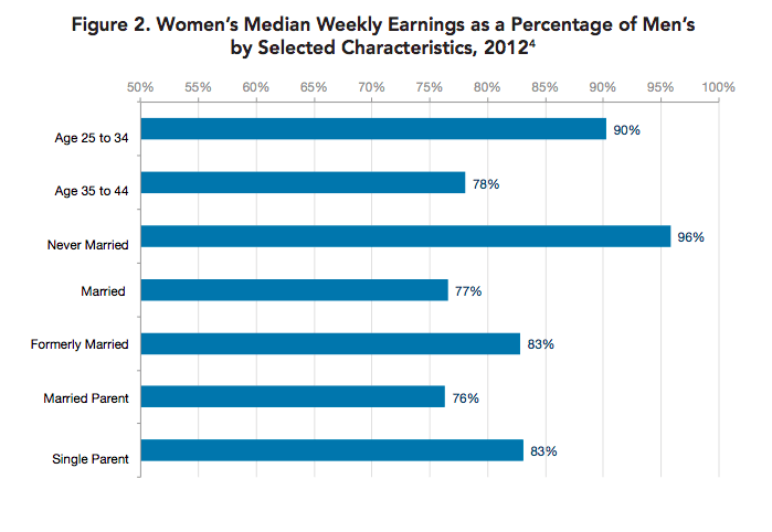 Chart showing women's median weekly earnings as a percentage of men's by selected characteristics, 2012. Yes, salary negotiation for mamas is important! The Leveraged Mama.