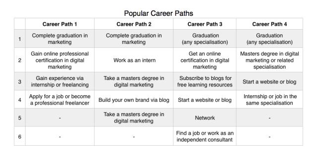 Career Paths of Digital Marketer