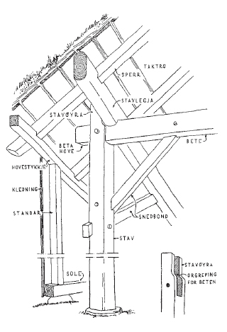Teknisk tegning av grindbygg