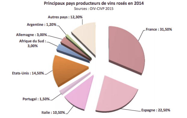Produzione di vino rose'