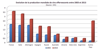 Evoluzione della produzione mondiale di vini effervescenti