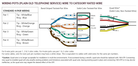 POTS: Plain Old Telephone Service Wiring | Leviton Made