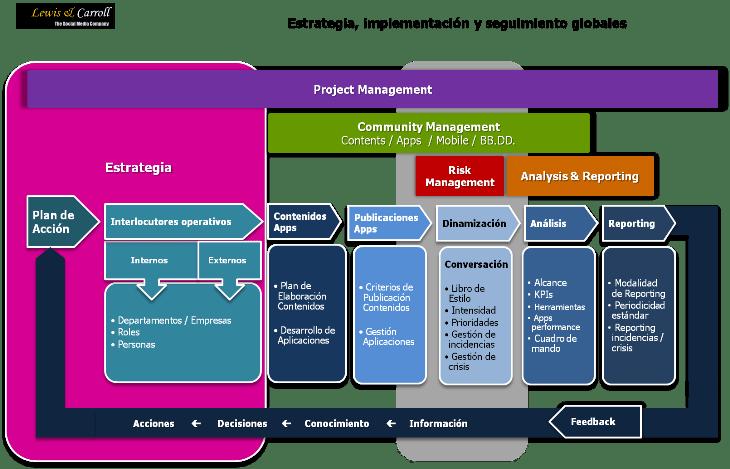 gestión global de proyectos en Lewis & Carroll