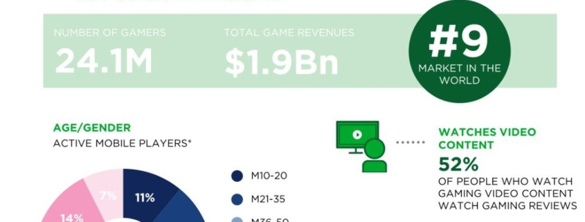 Lewis & Carroll - el mercado gamer en España