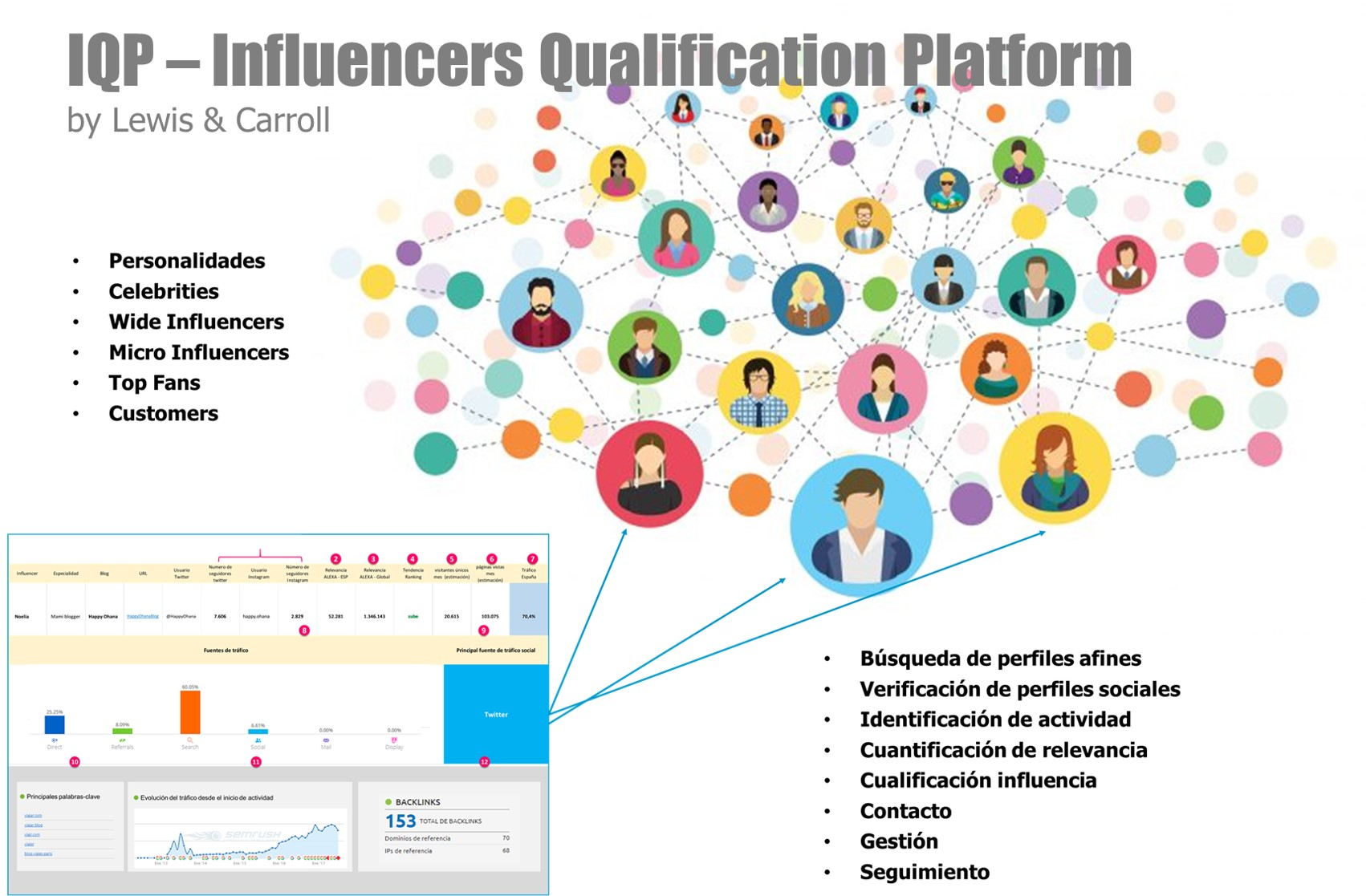 Influencers Qualification Platform by Lewis & Carroll