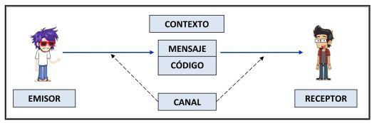 Emisor Receptor Mensaje Canal Código Contexto