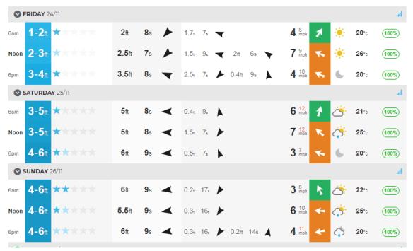 nov 23rd surf