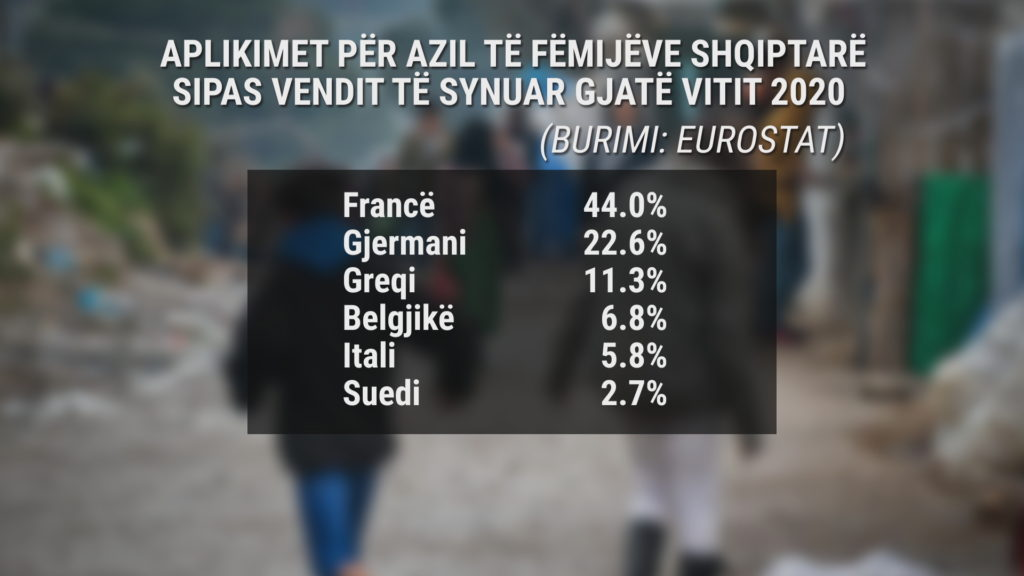 Kuriozitet : Pse Franca Po Kthehet Në Vend Të Preferuar Për Fëmijët E Mitur Shqiptarë Për Të Kërkuar Azil?