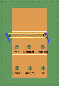 Les différents postes au volley