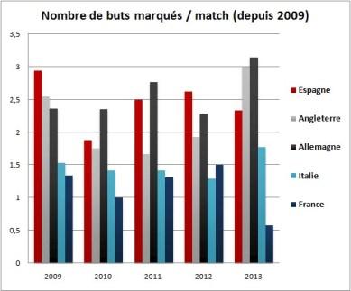 Les stats de buts marqués de l'équipe de France