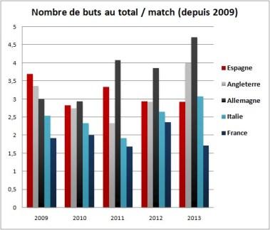 Les stats de buts des matchs de l'équipe de France
