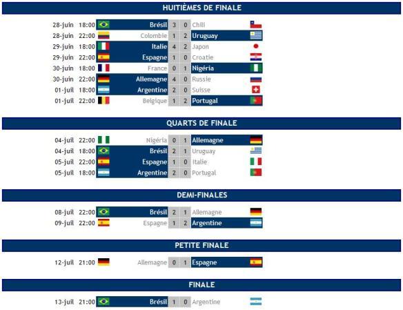 Coupe du monde 2014 : Résultats huitièmes, quarts, demies et finale