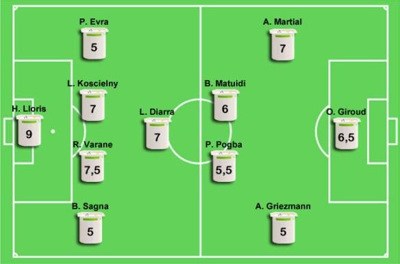 France - Allemagne (2-0) : les notes des Bleus !