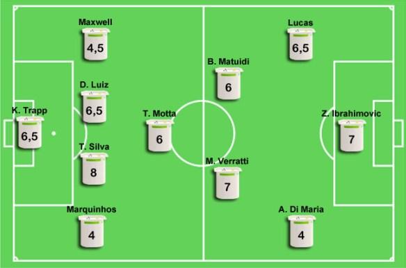 PSG-Chelsea (2-1) : Les notes du PSG
