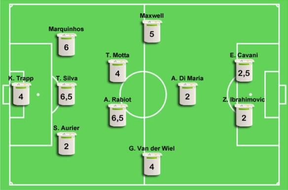 Manchester City-PSG (1-0) : Les notes du PSG