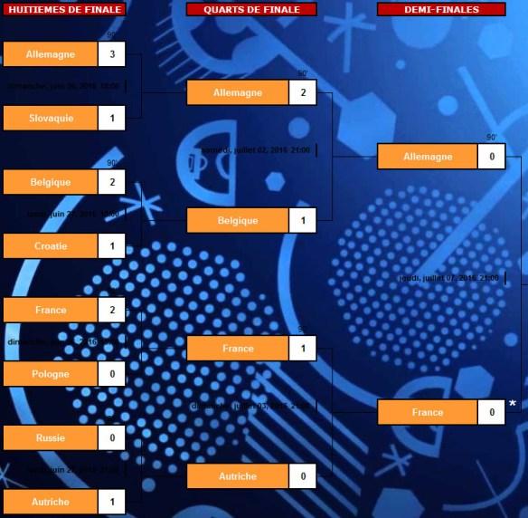 Euro 2016 bas de tableau : Résultats huitièmes, quarts, demies
