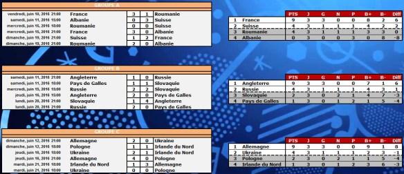 Euro 2016 : Résultats poules A-C