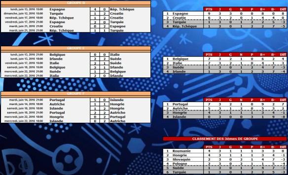 Euro 2016 : Résultats poules D-F