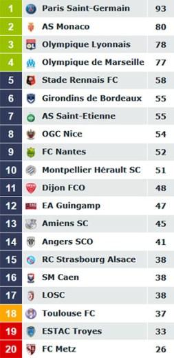 Classement Ligue 1 2017-2018 réel