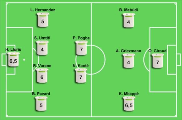 France - Pérou (1-0) : Les notes des Bleus