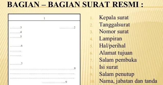 Bagian Surat Resmi Dalam Bahasa Sunda